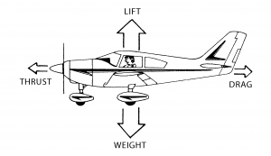 These are the four force vectors that are applied to any aircraft inflight.