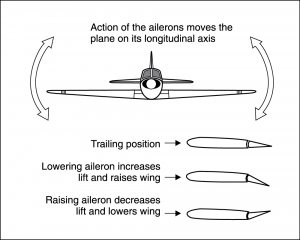 Effect of ailerons