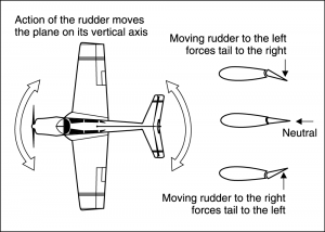 Effect of rudder