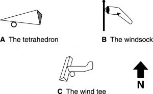 Figure 2. Wind indications.