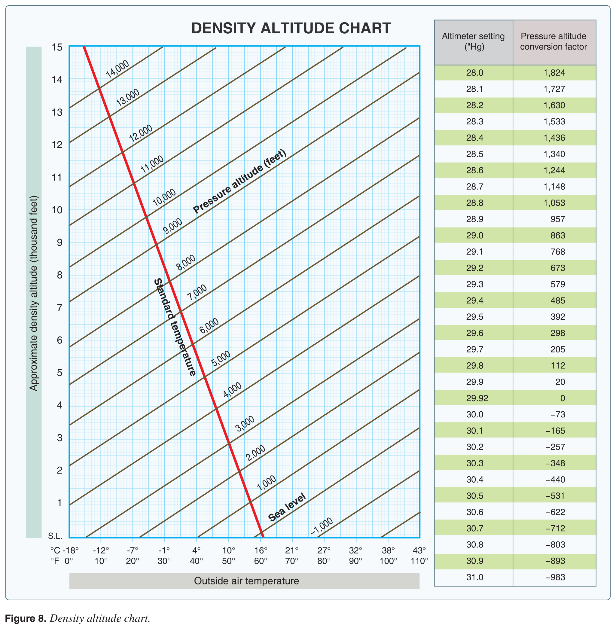 Atmospheric pressure altitude chart pictures to pin on - Atmospheric pressure conversion table ...