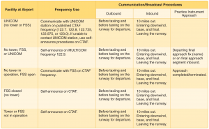 Recommended communication procedures. Click to enlarge!