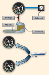 Figure 2. Blocked pitot system with clear static system.