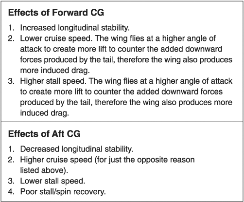 Effect of CG on airplane stability.