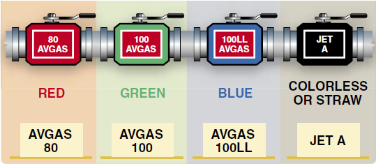 Aviation fuel color-coding system.