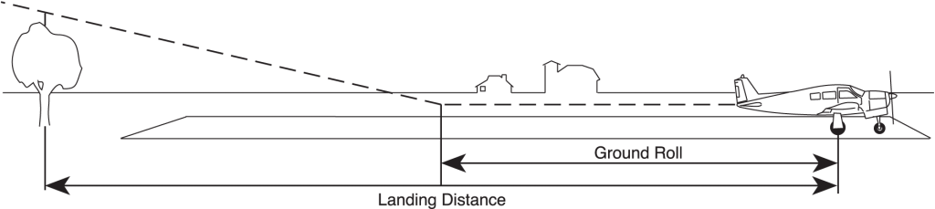 Figure 1. Landing distances over an obstacle