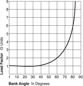 Figure 2. Load factor chart.