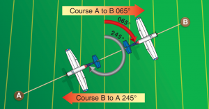 Courses are determined by reference to meridians on aeronautical charts.