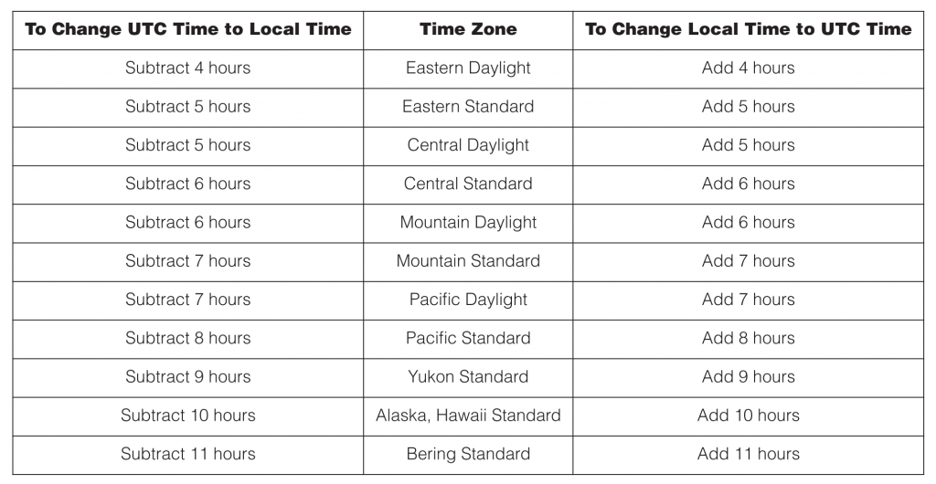 U.S. Time Zones in relation to UTC — Click to enlarge!