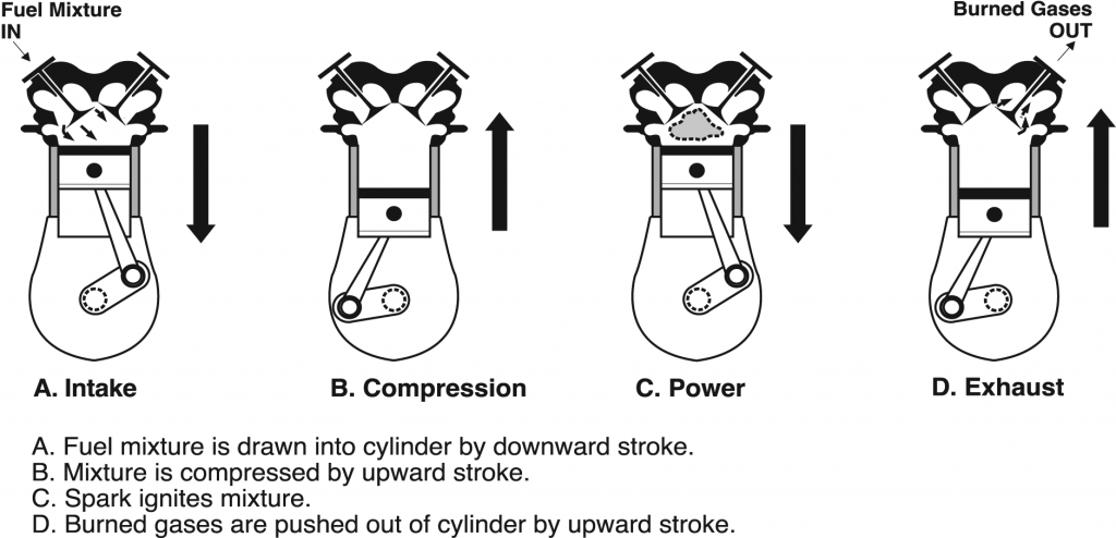 Figure 1. Four strokes of an aircraft engine.