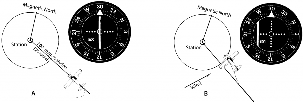 Figure 3. Using a VOR receiver to track to the station.