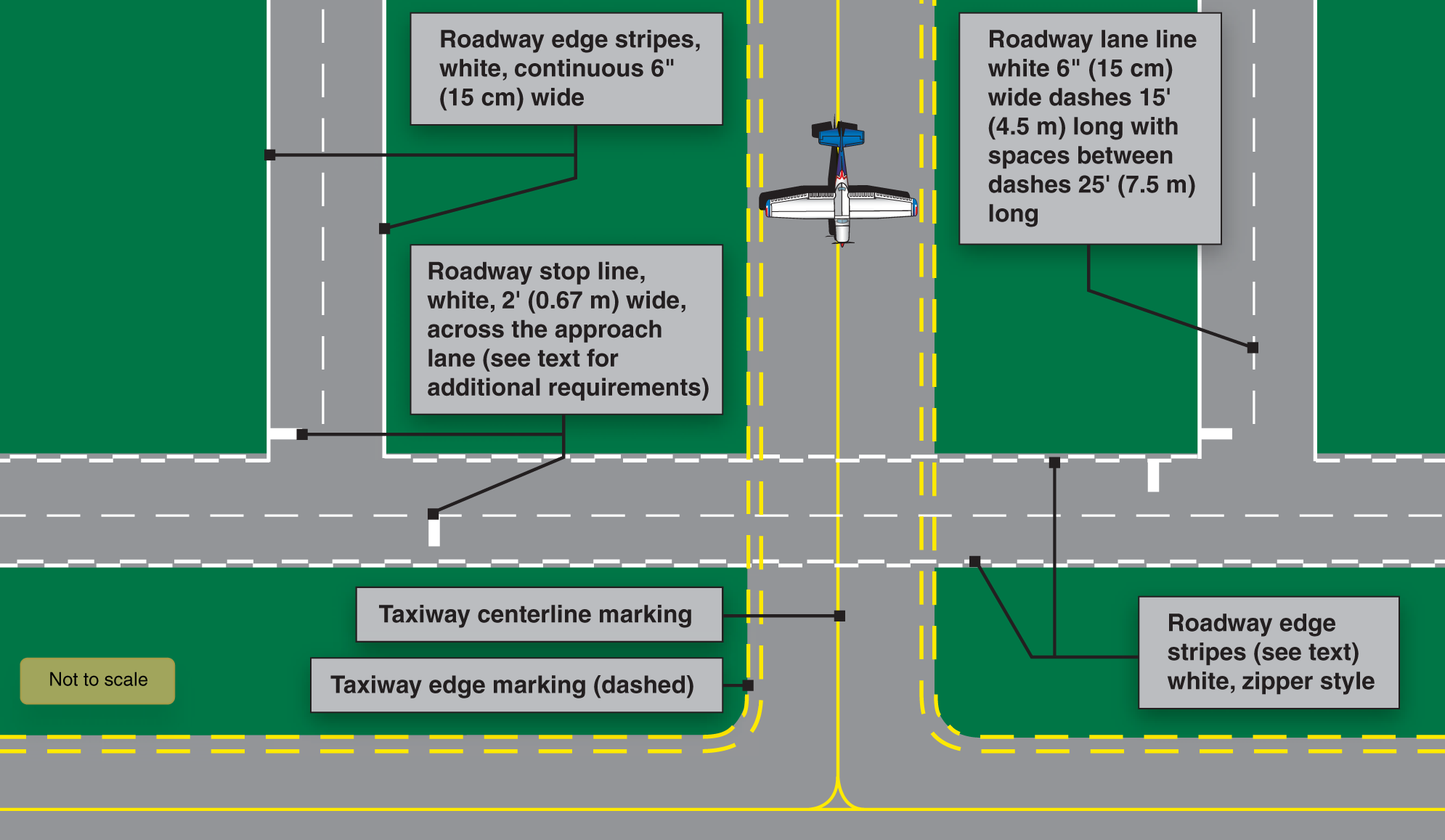 Figure 2. Vehicle roadway markings.