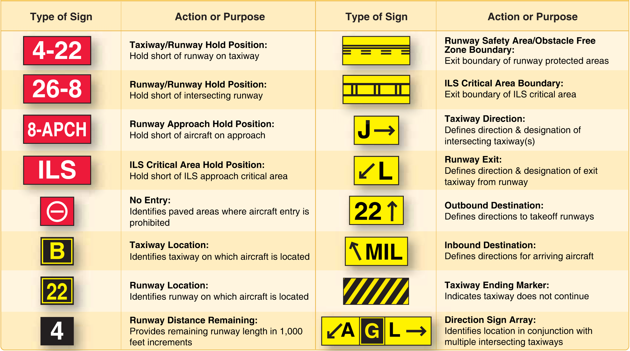 Figure 3. Airport signs.