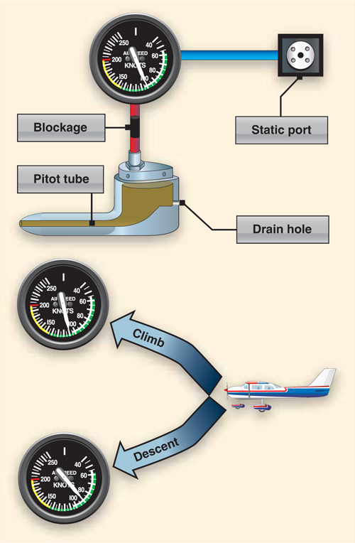 Figure 1. Blocked pitot system with clear static system.