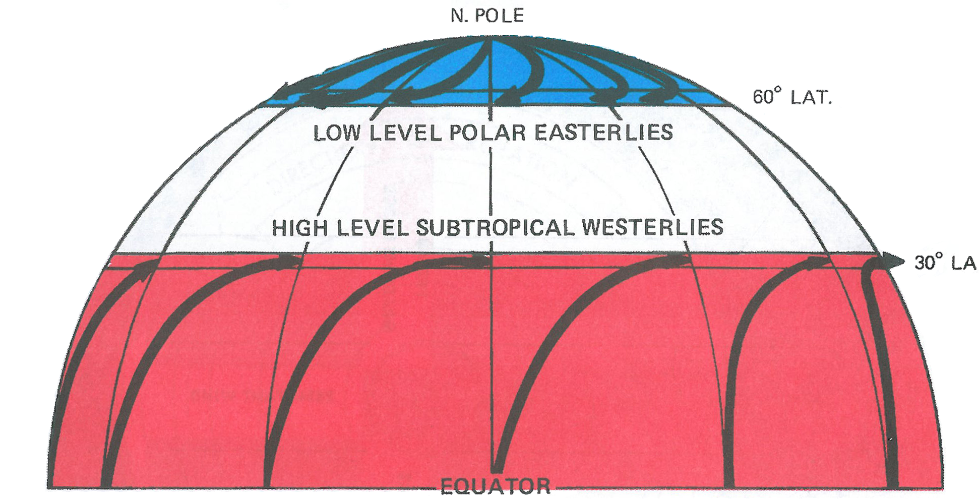 Figure 3.  In the Northern Hemisphere, Coriolis force turns high level southerly winds to westerlies at about 30° latitude, temporarily halting further northerly progress.