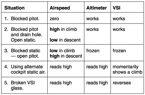 A quick reference chart for Pitot-Static Errors.