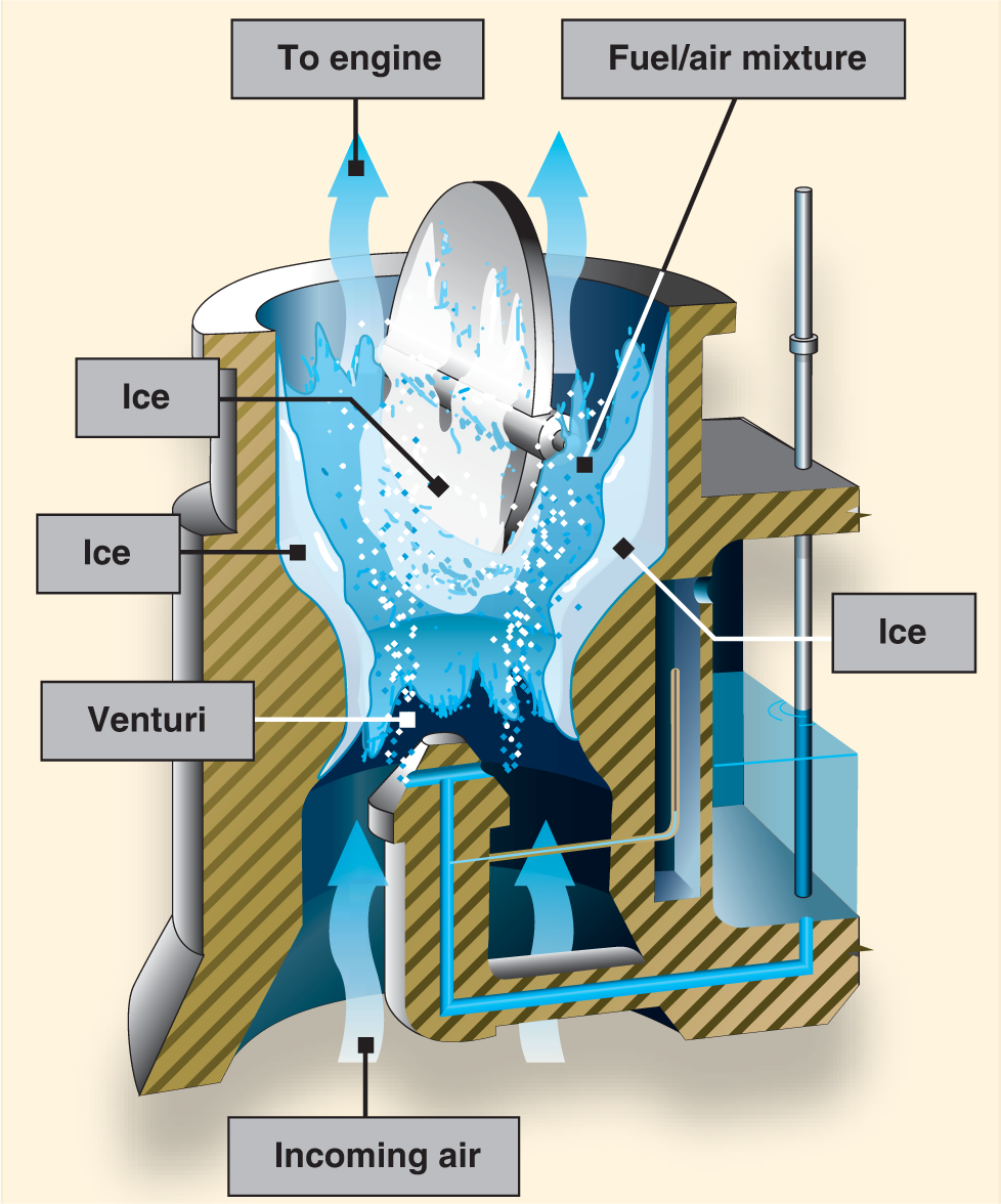 The formation of carburetor ice may reduce or block fuel/air flow to the engine.