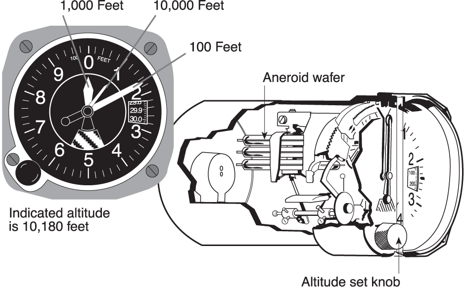 Super Flight Instruments The Altimeter And Altitudes Learn To Fly Blog Wiring Cloud Hisonuggs Outletorg