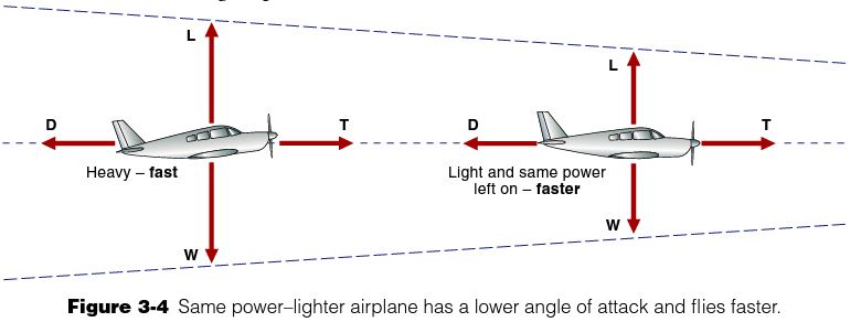 Image from The Pilots Manual Groundschool text book.