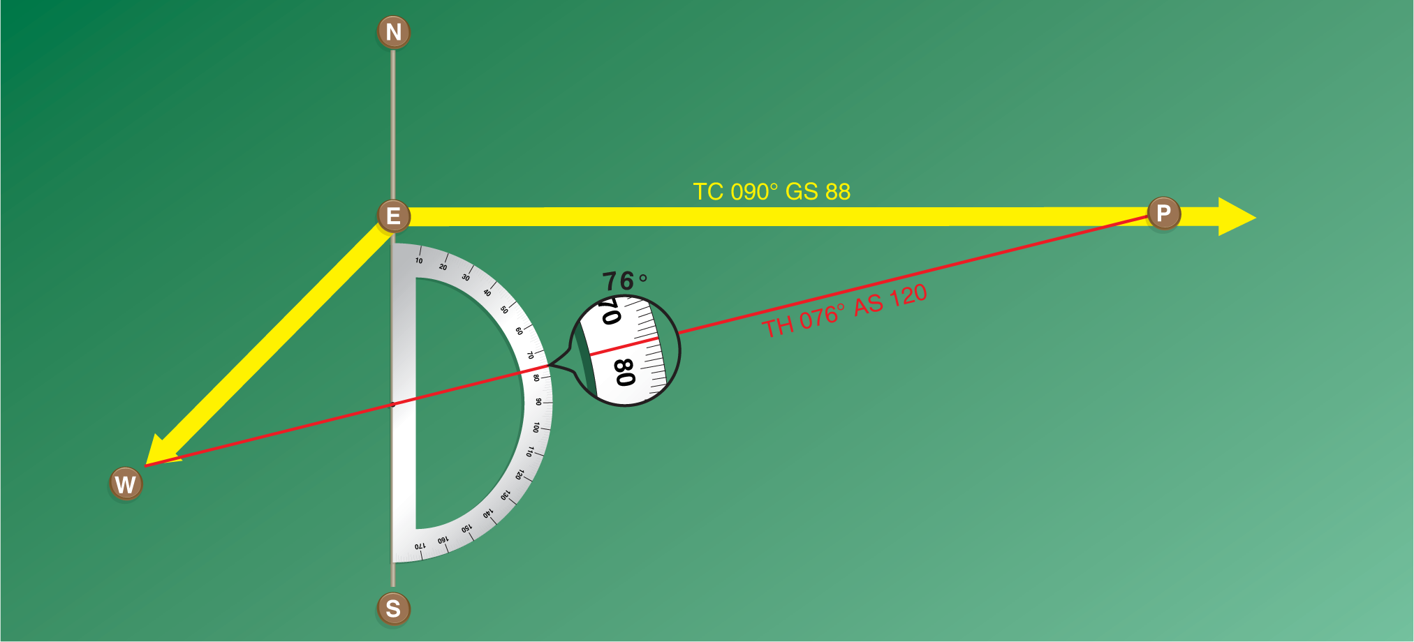 Figure 4. Finding true heading by the wind correction angle.