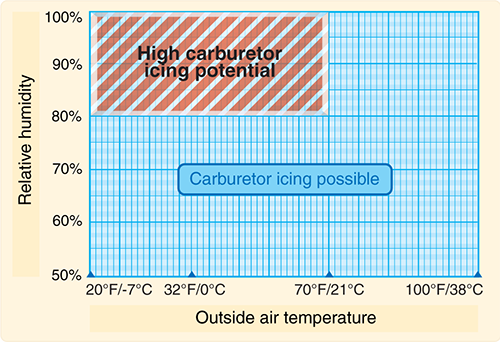 Figure 2. Although carburetor ice is most likely to form when the temperature and humidity are in ranges indicated by this chart, carburetor ice is possible under conditions not depicted.