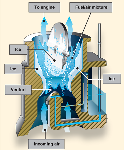 Figure 1. The formation of carburetor ice may reduce or block fuel/air flow to the engine.