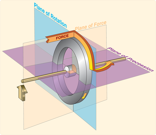 Precession of a gyroscope resulting from an applied deflective force. (Figure 7-19 from FAA-H-8083-25)