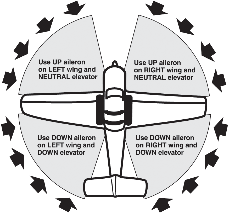 Taxiing diagram.