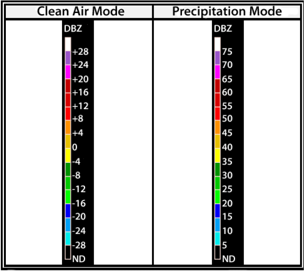 WSR-88D Weather Radar Precipitation Terminology.