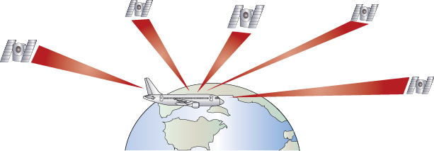 Signals from satellites are received to establish and aircraft's position.