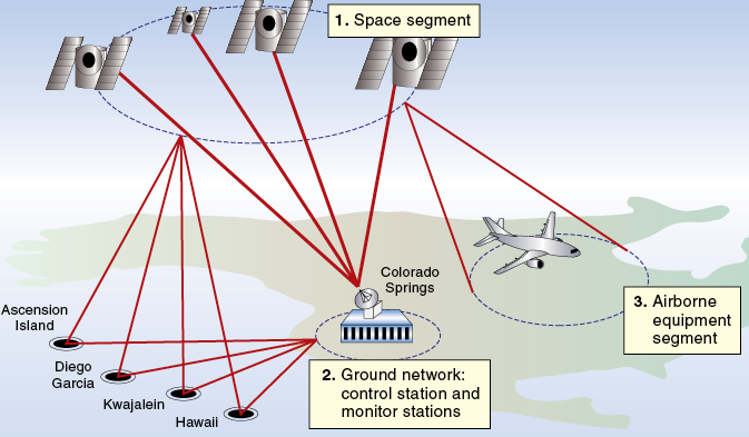 The GPS consists of three basic segments.