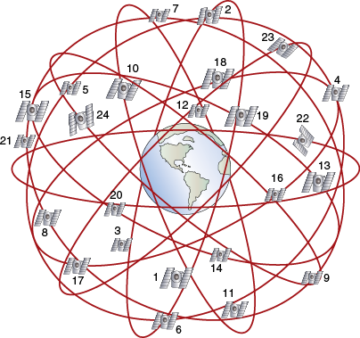 The relative orbital positions of GPS satellites