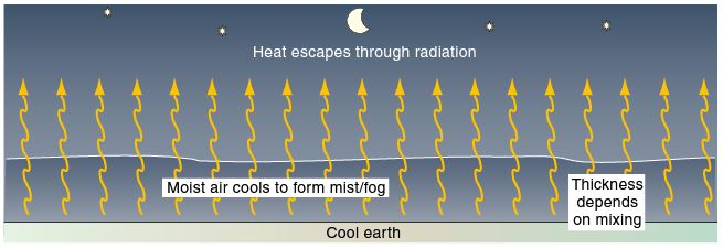 Radiation Fog, image from The Pilots Manual.