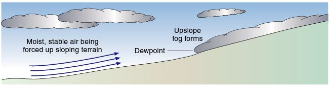 Upslope Fog, image from The Pilots Manual.