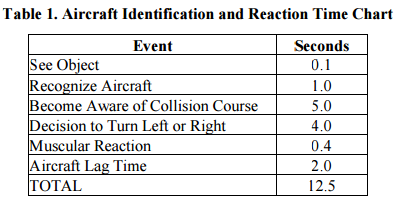 Table 1 Reaction Time
