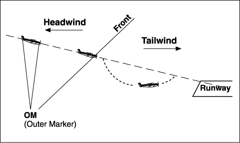 Figure 2: Headwind shear to a Tailwind.