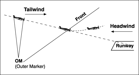 Figure 1: Tailwind shear to a Headwind.
