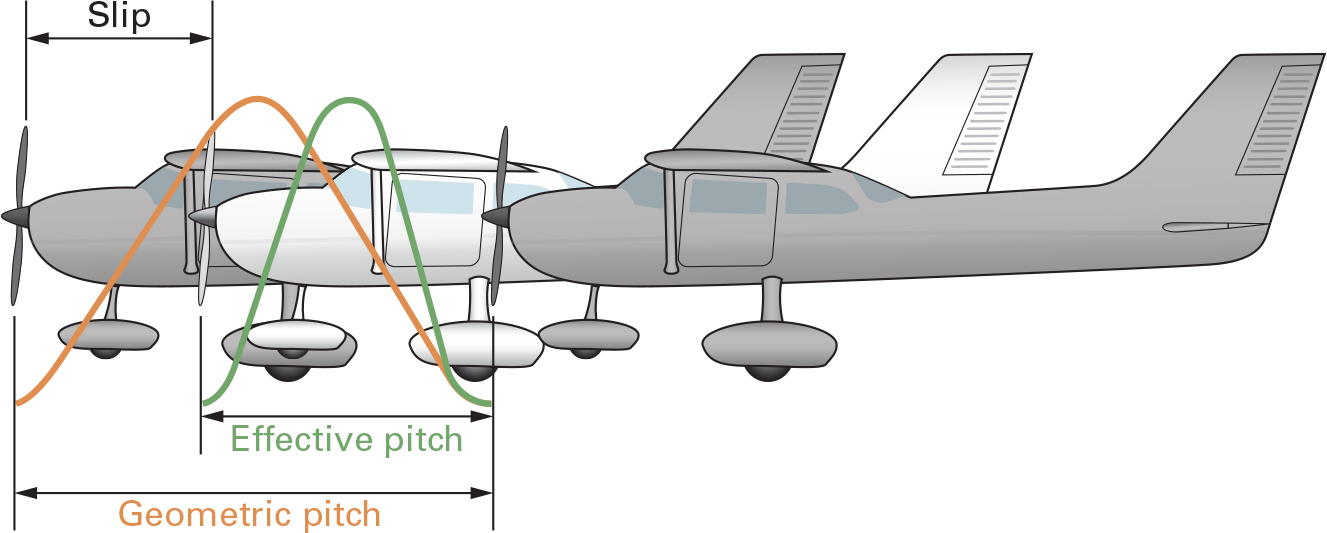 Propeller efficiency.