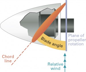 Propeller blade angle.
