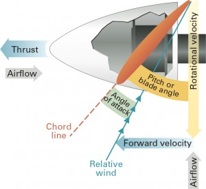 Propeller blade angle with forward velocity.