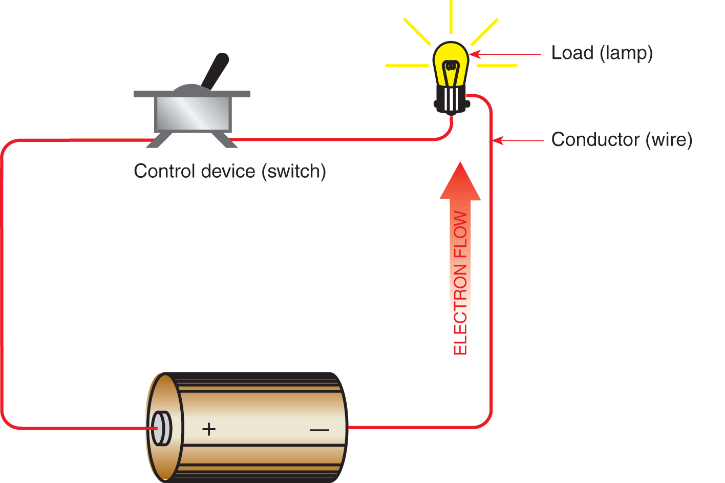 This is a complete electrical circuit. When the switch is closed, current flows from the positive terminal of the battery through the lamp, where there is enough opposition that the filament gets white hot. After all of the pressure from the battery is dissipated by the lamp, the current returns to the negative terminal of the battery.