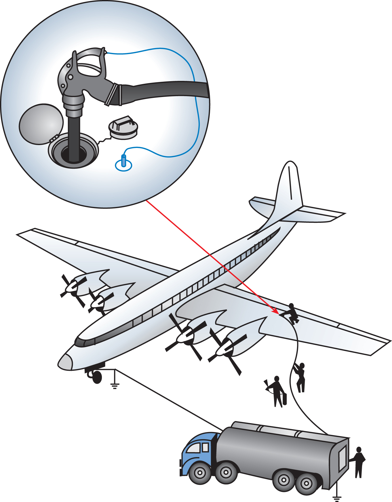 Aircraft must be electrically grounded before they are fueled. Bonding wires connect the aircraft and the fueling truck or pit together, and both of them are connected to the earth ground so that static charges that build up during fueling can pass harmlessly to ground.