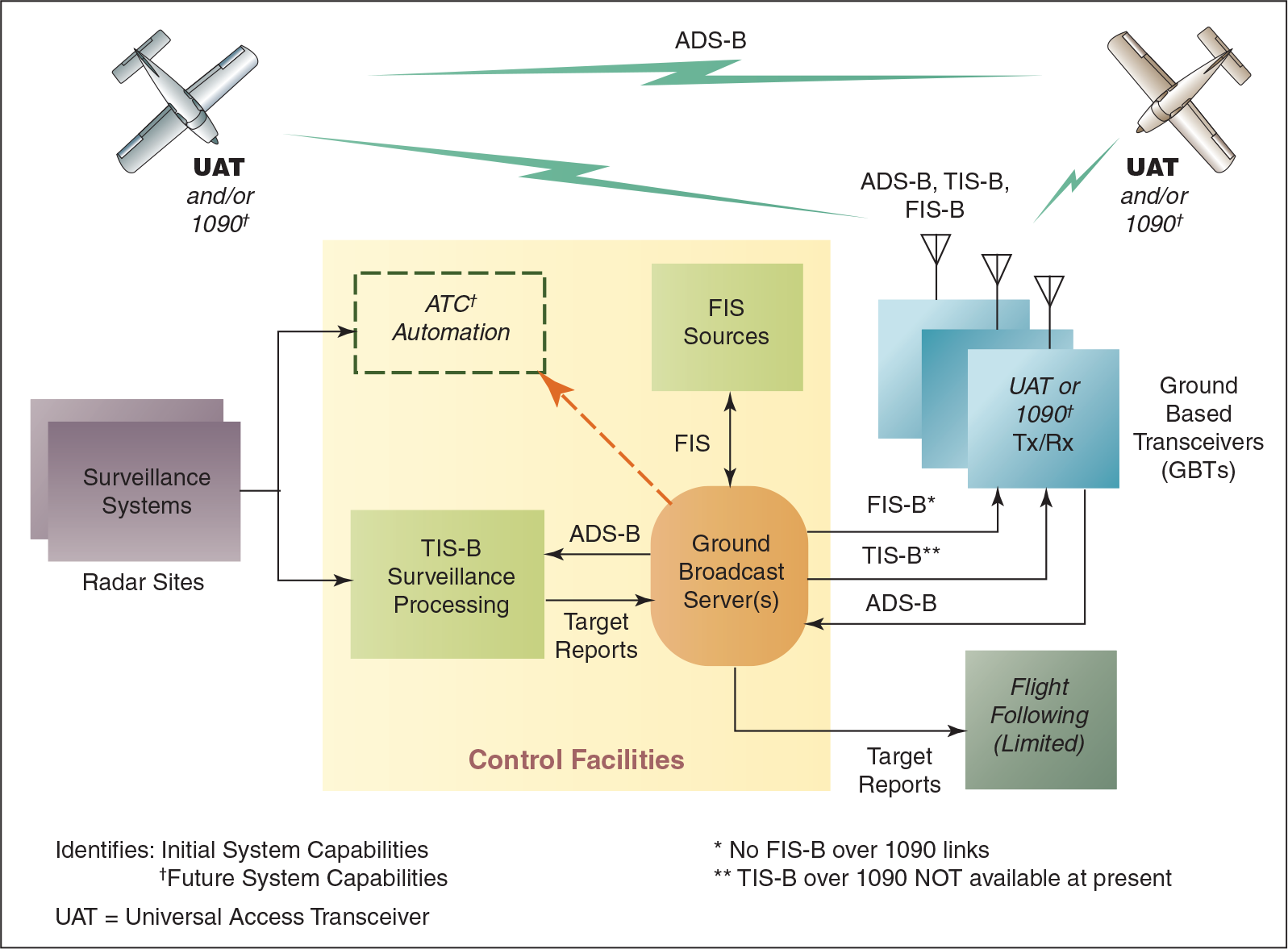ADS-B, TIS-B, and FIS-B: broadcast services architecture.