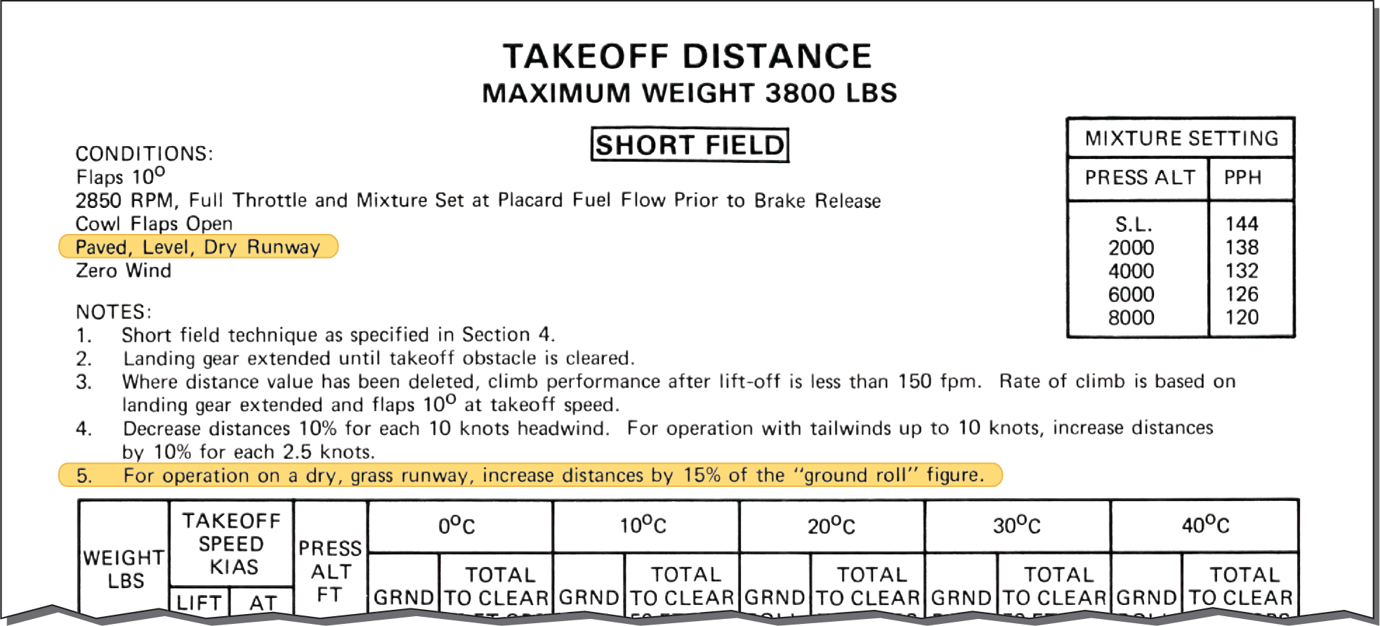 Takeoff distance chart
