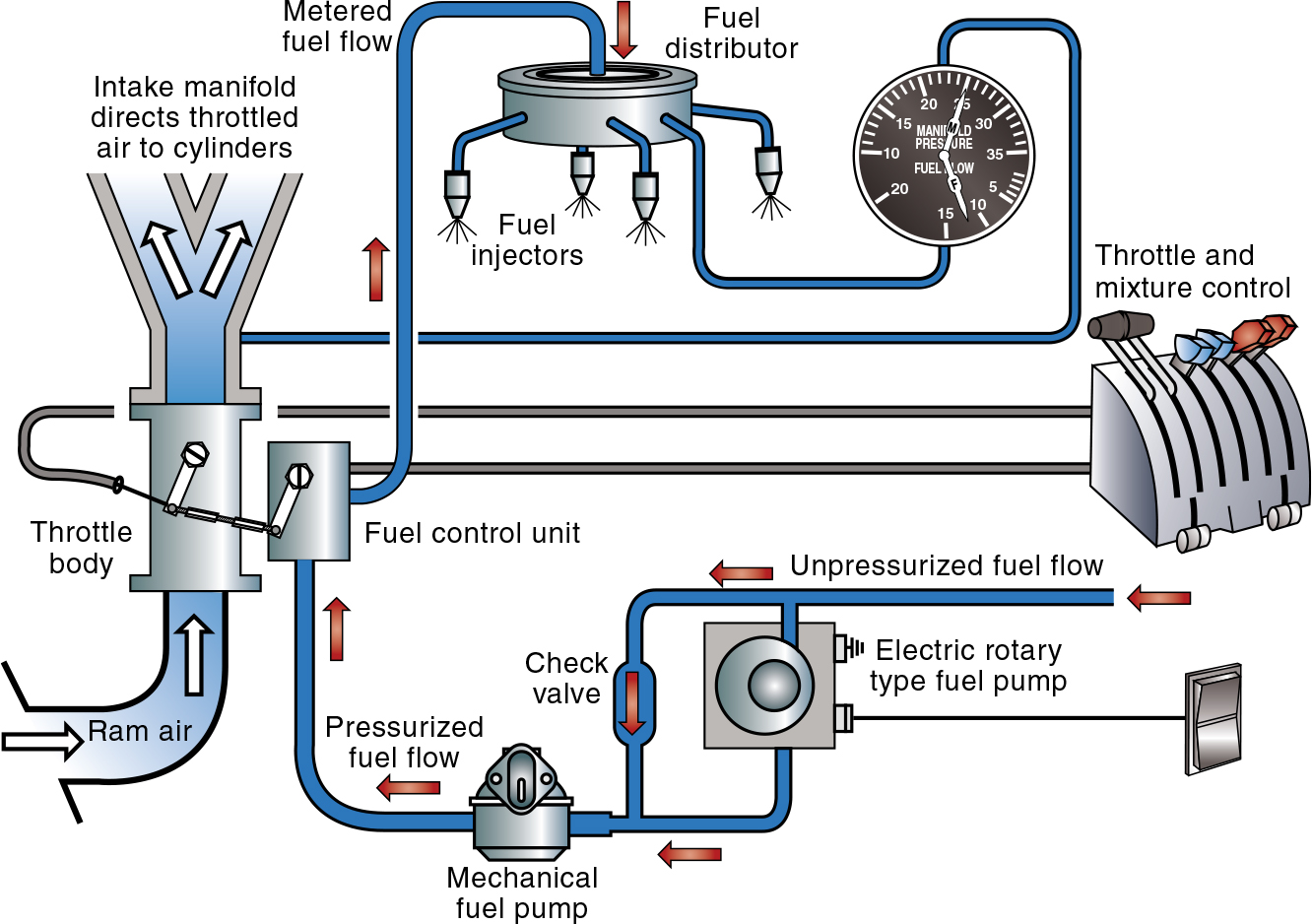 Aircraft Systems: Fuel Injection Systems – Learn to Fly Blog